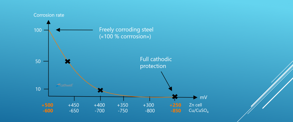 Corrosion protection potential diagram full